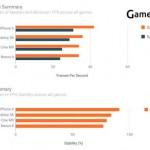 test GameBench pentru smartphone-uri