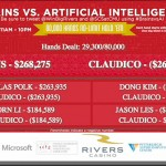 4 jucatori de Poker concureaza impotriva unui robot
