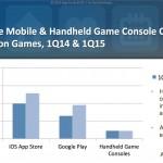 Gaming-ul de pe smartphone-uri l-a depasit pe cel de pe consolele portabile