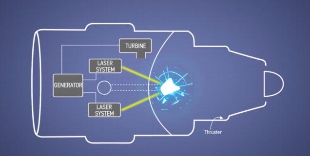 Exploziile nucleare si laserele ar putea alimenta viitoarele motoare Boeing