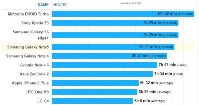 Durata de viata a bateriei a lui Galaxy Note 5 este mai mare decat cea a lui Galaxy Note 4