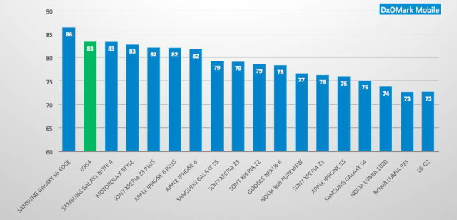 DxOMark il evalueaza pe LG G4 ca avand a doua cea mai buna camera