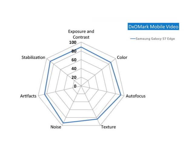 DxOMark spune ca Galaxy S7 Edge are cea mai buna camera