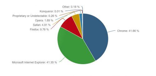 Internet Explorer nu mai este cel mai popular browser desktop