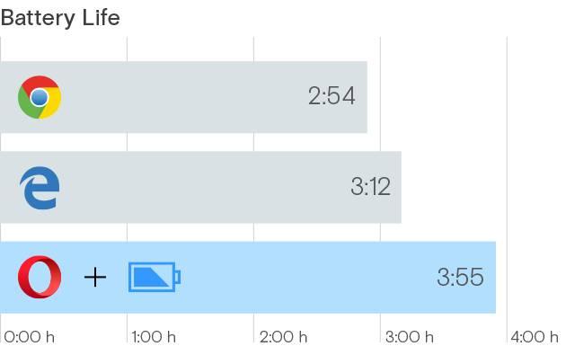 Opera sustine ca browserul lor economiseste mai multa baterie decat Edge