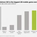 Pokemon GO devine cel mai popular joc de smartphone din istoria Statelor Unite