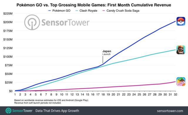 Pokemon GO a adus, se pare, venituri de 200 de milioane de dolari in prima luna