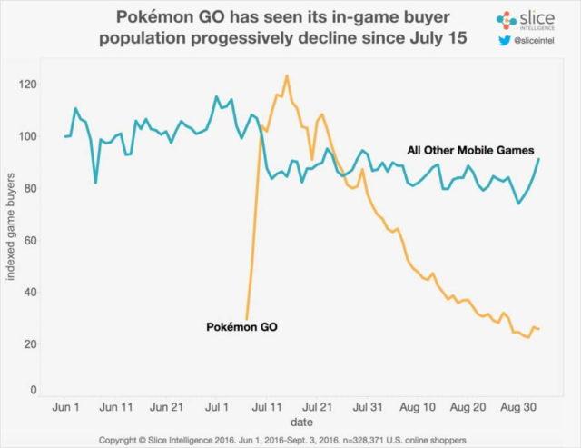 Clientii care platesc ai Pokemon GO sunt in declin