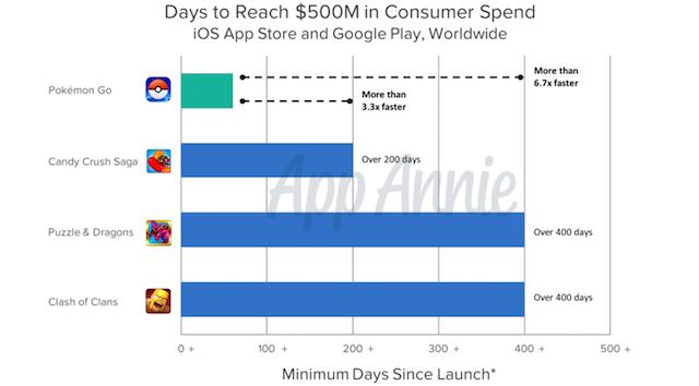 pokemon-go-este-cel-mai-rapid-joc-care-a-adus-venituri-de-500-de-milioane-de-dolari