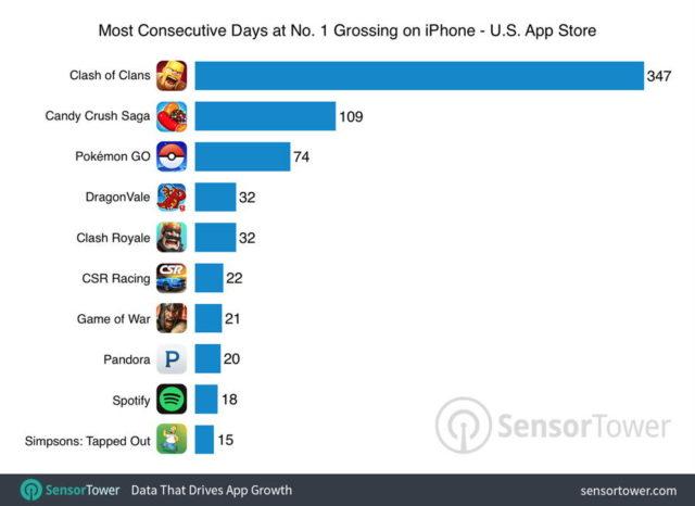 Pokemon GO nu mai este aplicatia de iPhone cu cele mai mari venituri din Statele Unite