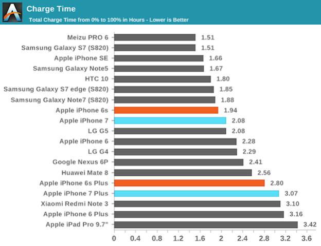 Viteza de incarcare a lui iPhone 7 lasa mult de dorit