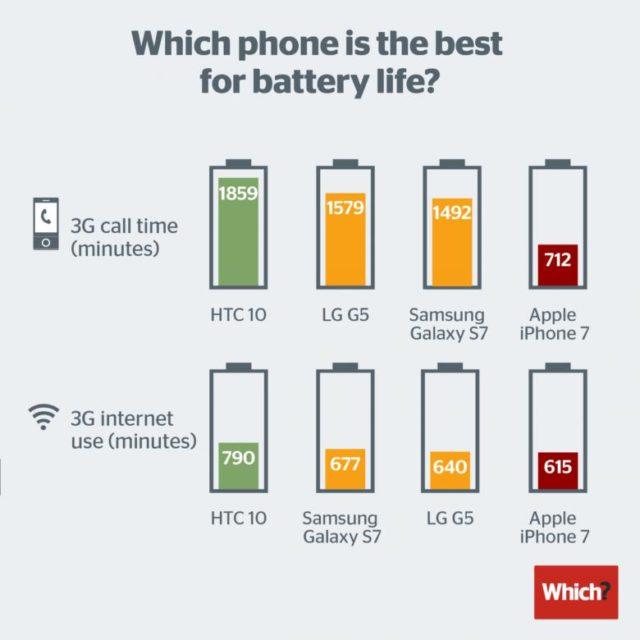 iPhone 7 se afla in urma rivalilor in testele de baterie