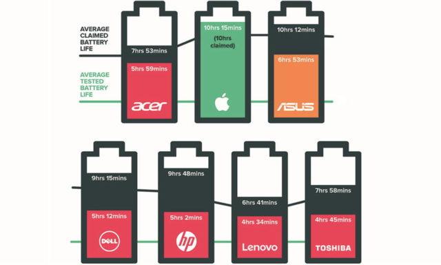 Anumite teste dovedesc ca afirmatiile in legatura cu autonomia laptopurilor companiei Apple sunt cele mai precise