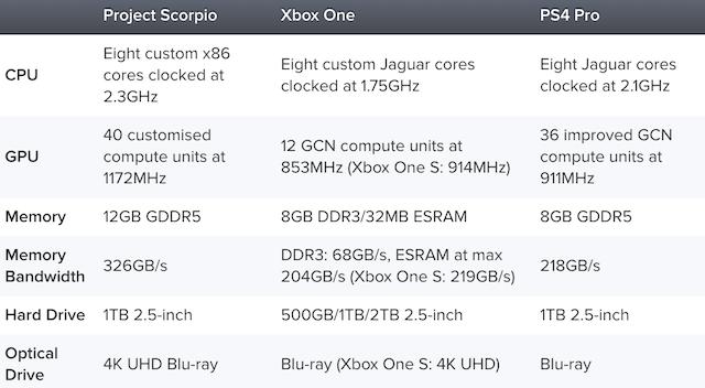 Specificatiile consolei de jocuri Project Scorpio sunt confirmate de Microsoft