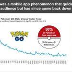 Utilizatorii zilnici activi ai Pokemon GO au scazut cu 23 de milioane