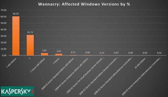 Sistemul de operare care a avut cele mai multe victime ale ransomware-ului WannaCry