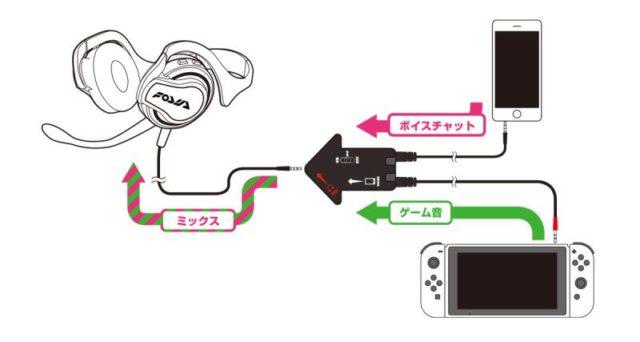 Chatul vocal al Splatoon 2 pentru consola Nintendo Switch pare complicat