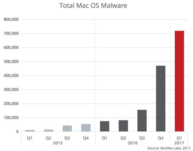 Numarul malware-urilor pe Mac OS este in crestere. Cum sta Mac OS fata de Windows