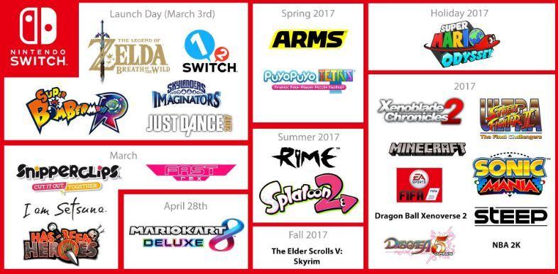 Nintendo dezvaluie lista TOP 25 cele mai bine vandute jocuri pentru Japonia