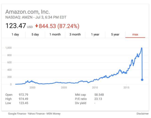 Preturile pe bursa ale unor companii tehnologice s-au prabusit din cauza unei erori de date
