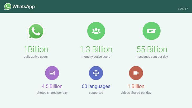 WhatsApp are 1 miliard de utilizatori activi zilnic care trimit 55 de miliarde de mesaje in fiecare zi