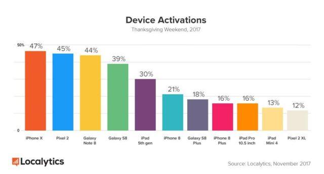 iPhone X este cel mai cumparat smartphone de Ziua Recunostintei
