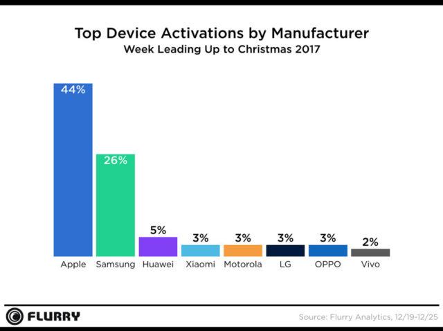 Dispozitivele Apple au fost cele mai activate in timpul sarbatorilor, din nou