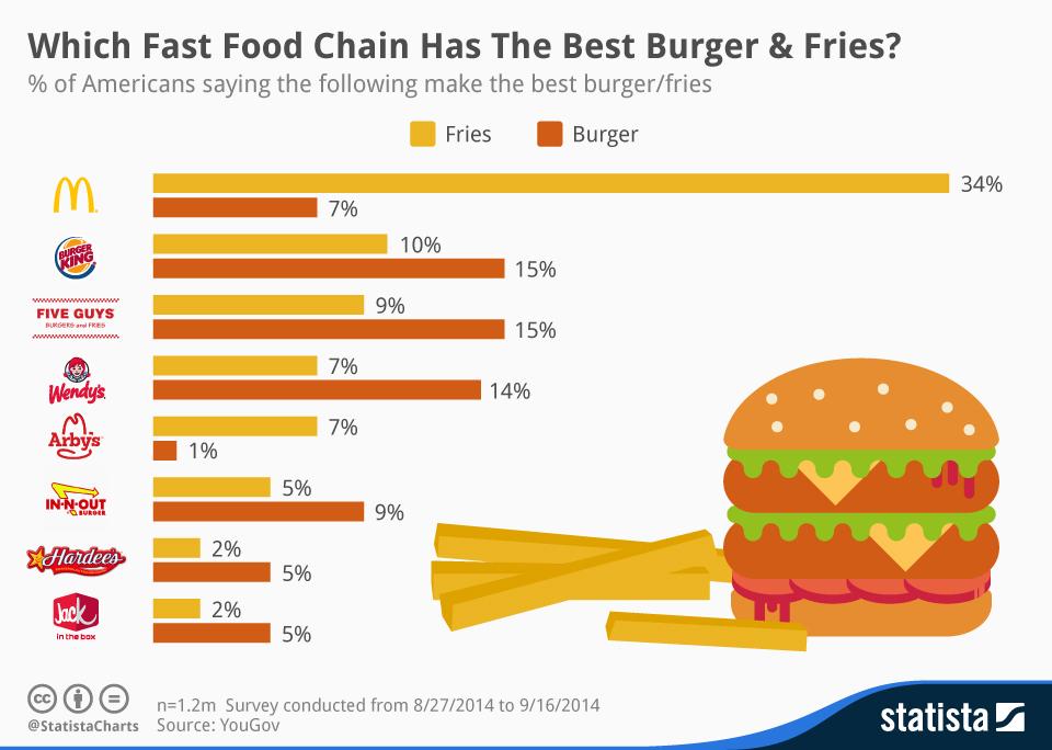 Obiectivul principal al restaurantelor fast-food vanzari cat mai mari