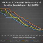 Smartphone-ul Pixel 2 invinge competitia intr-un test de viteza LTE