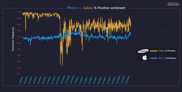 Utilizatorii cu smartphone-uri Samsung Galaxy sunt mai fericiti decat cei cu iPhone, pe Twitter