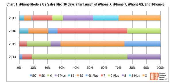 Se spune ca smartphone-ul iPhone X a fost depasit la vanzari de iPhone 8 si 8 Plus
