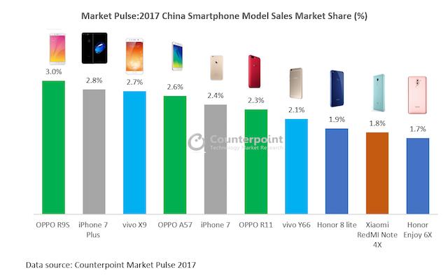 iPhone 7 Plus a fost al doilea cel mai bine vandut smartphone din China anul trecut