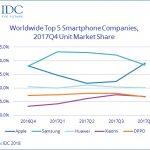Livrarile globale de smartphone-uri au fost in declin in 2017