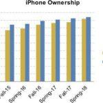 Sondaj iPhone-urile sunt mai populare ca niciodata printre adolescenti