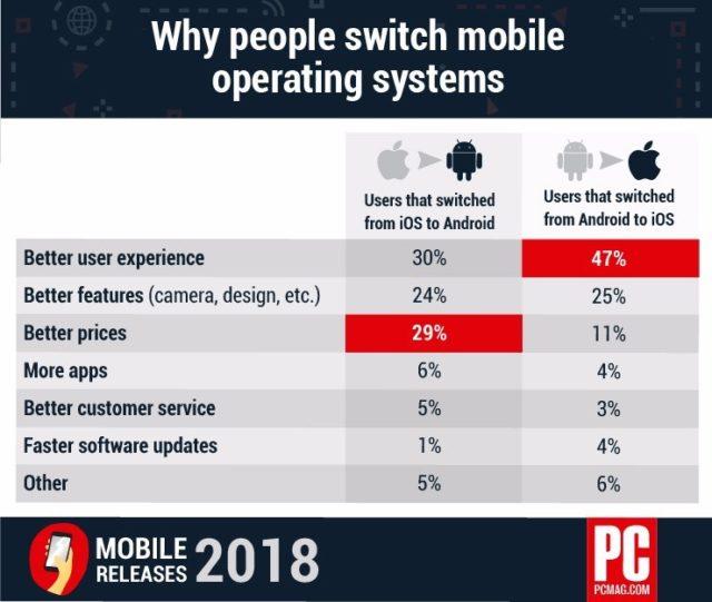 De ce oamenii trec de la Android la iOS si invers