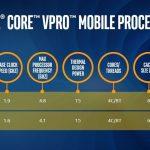 Ce noi procesoare de laptopuri de la Intel se concentreaza pe securitate si performanta