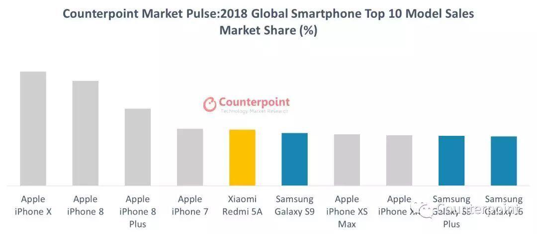 Care e cel mai bine vandut smartphone din lume in 2018