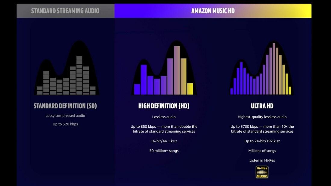 Ce pret are serviciul Amazon care ofera muzica la calitate incredibila