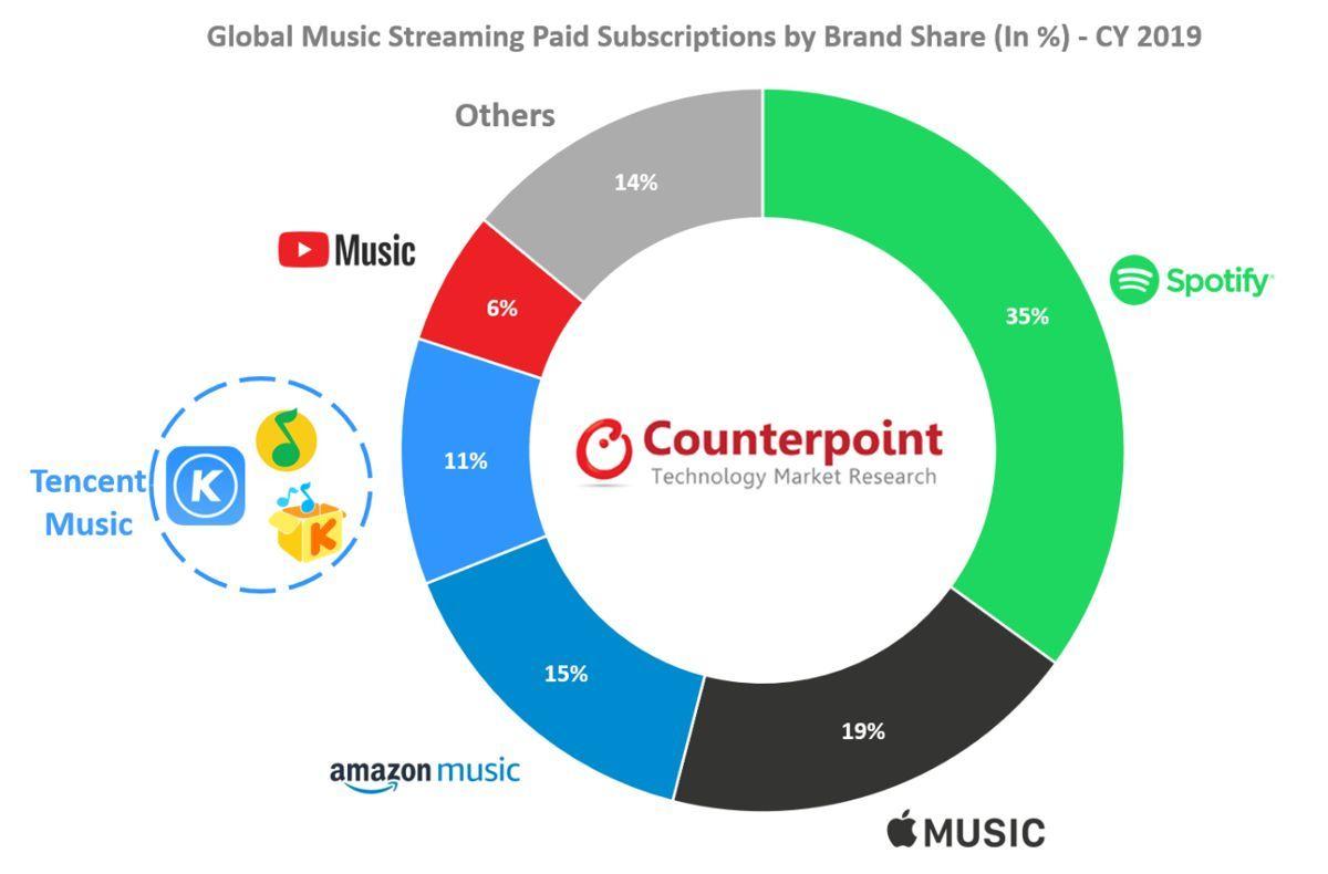 De ce serviciul Spotify a fost pe primul loc anul trecut